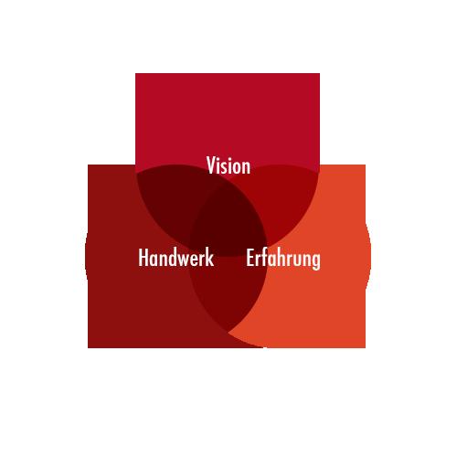Vision - Handwerk - Erfahrung